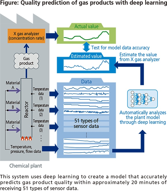 Figure: Quality prediction of gas products with deep learning