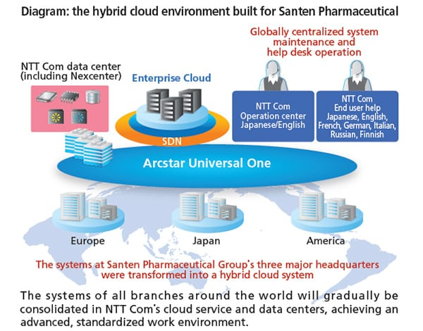 Diagram:the hybrid cloud environment built for Santen Pharmaceutical