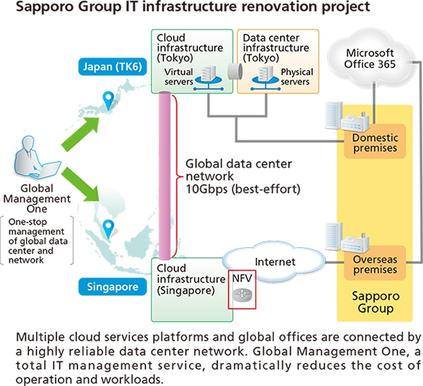Diagram: Sapporo Group IT infrastructure renovation project