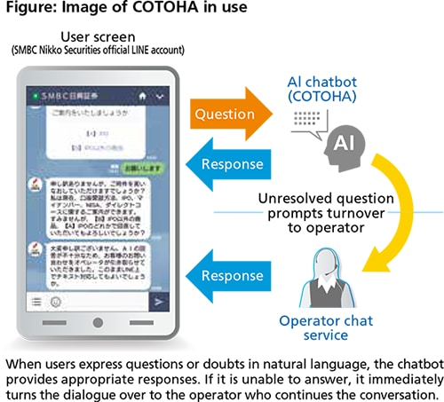 Figure: Image of COTOHA in use