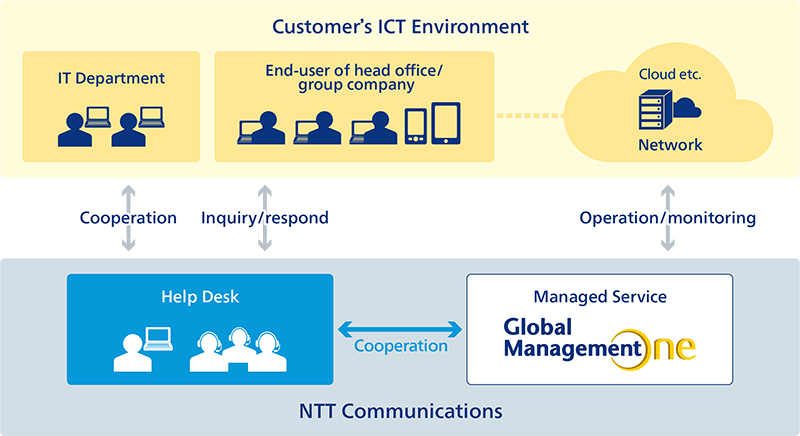 Optimization and integration of ICT Help Desk Operation