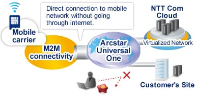Arcstar Universal One Mobile Global M2M Solution Secured Communication