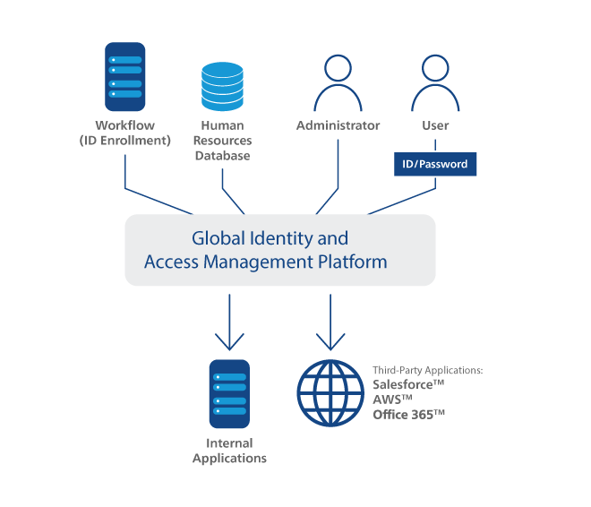 cmn_en_fig_solutions_cc_global-identity-and-access-management_02