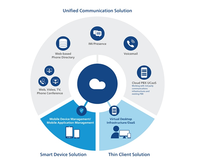 cmn_en_fig_solutions_cc_unified-collaboration-cloud_02