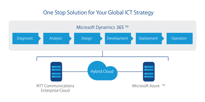 microsoft dynamics 365 with hybrid cloud solution