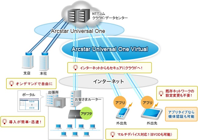 Arcstar Universal One Virtualの特長