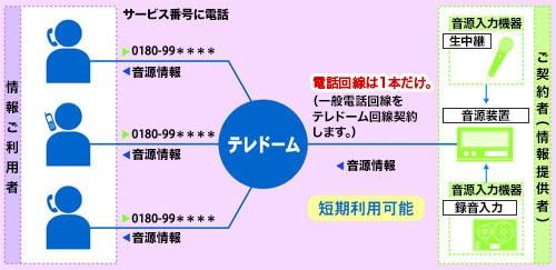 電話情報サービス(テレドーム) | NTTコミュニケーションズ 法人の ...