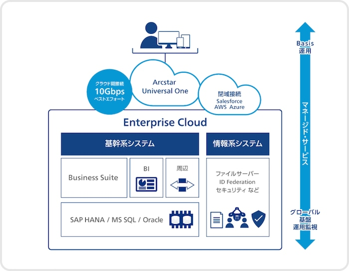 Enterprise Cloud for SAP
